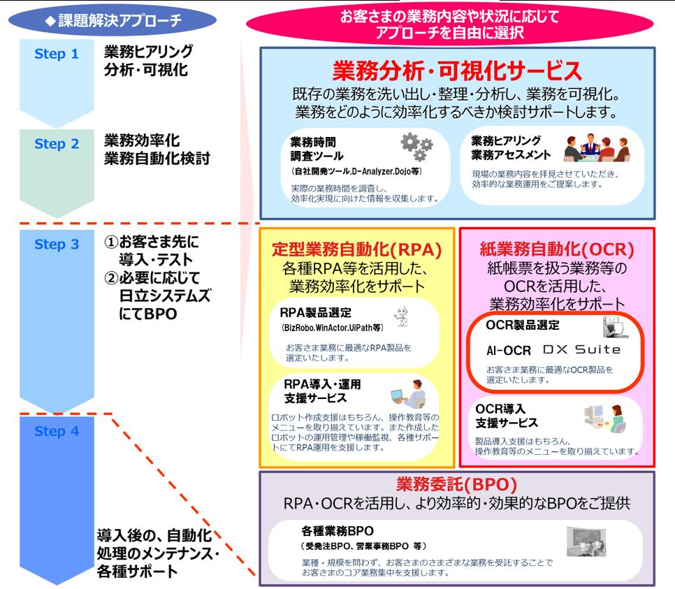 Multi Form 画面イメージ
